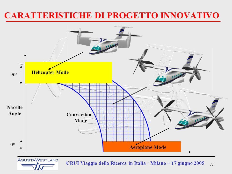 11 CRUI Viaggio della Ricerca in Italia - Milano – 17 giugno 2005 CARATTERISTICHE DI PROGETTO INNOVATIVO Conversion Mode Nacelle Angle 90 o 0o0o Helic