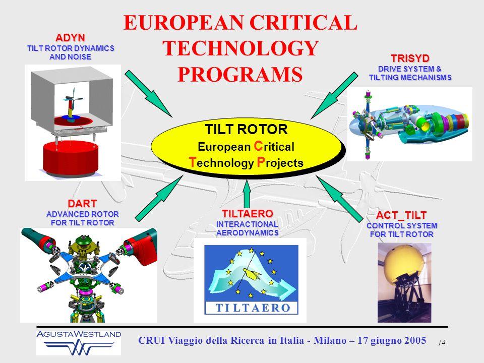 14 CRUI Viaggio della Ricerca in Italia - Milano – 17 giugno 2005 TRISYD DRIVE SYSTEM & TILTING MECHANISMS TILT ROTOR European C ritical T echnology P