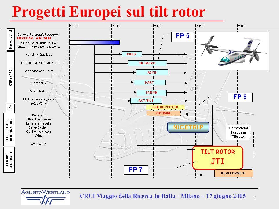 13 CRUI Viaggio della Ricerca in Italia - Milano – 17 giugno 2005 Parte prima: La configurazione –Perché il convertiplano .