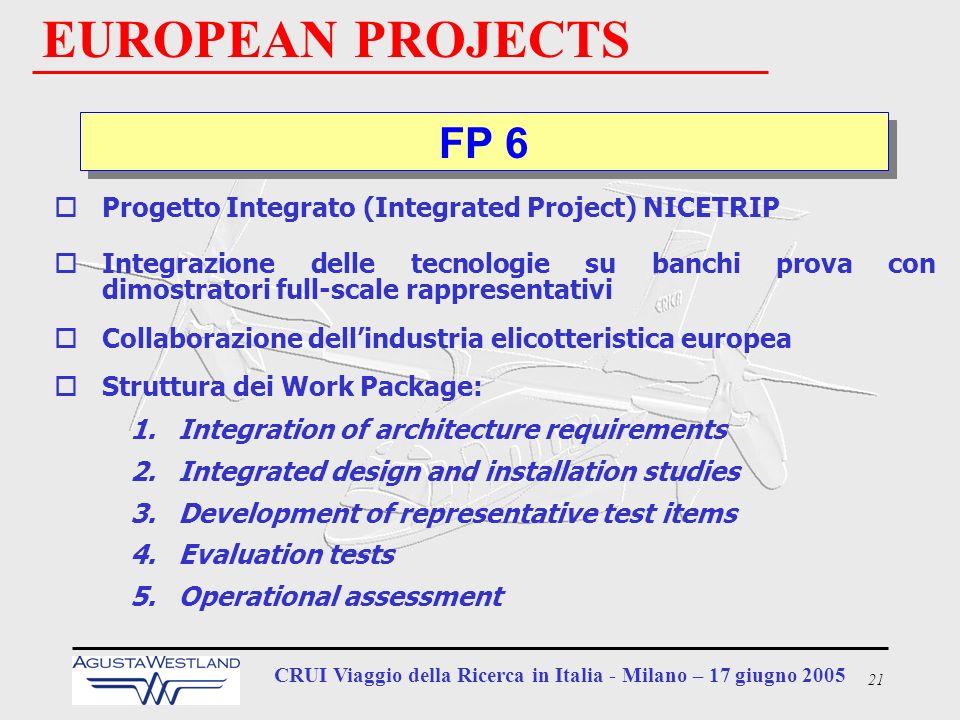 21 CRUI Viaggio della Ricerca in Italia - Milano – 17 giugno 2005 EUROPEAN PROJECTS FP 6 oProgetto Integrato (Integrated Project) NICETRIP oIntegrazio