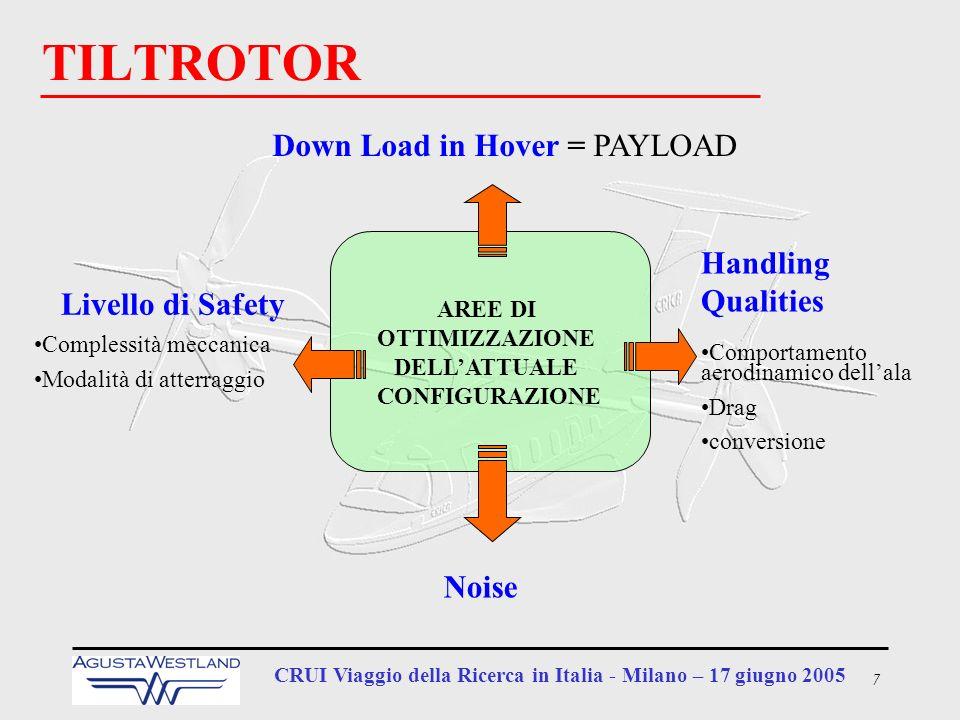 7 CRUI Viaggio della Ricerca in Italia - Milano – 17 giugno 2005 Livello di Safety Complessità meccanica Modalità di atterraggio TILTROTOR Down Load i
