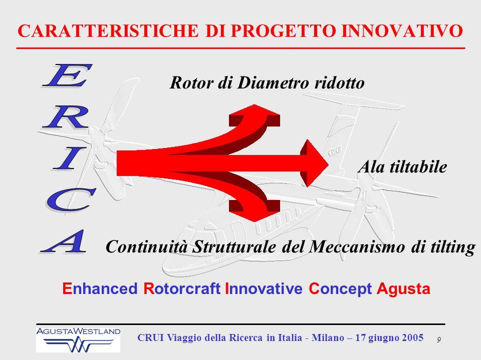 9 CRUI Viaggio della Ricerca in Italia - Milano – 17 giugno 2005 CARATTERISTICHE DI PROGETTO INNOVATIVO Continuità Strutturale del Meccanismo di tilti