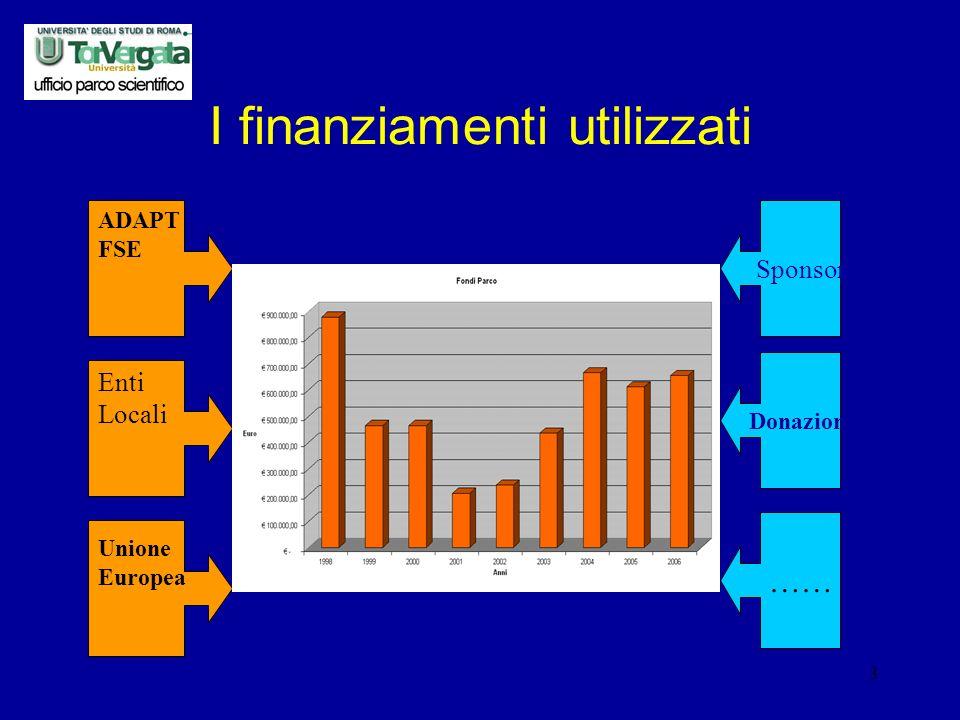 3 I finanziamenti utilizzati ADAPT FSE Enti Locali Unione Europea Sponsor Donazioni ……