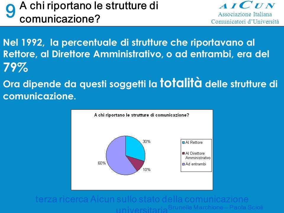 terza ricerca Aicun sullo stato della comunicazione universitaria Brunella Marchione – Paola Scioli A chi riportano le strutture di comunicazione.