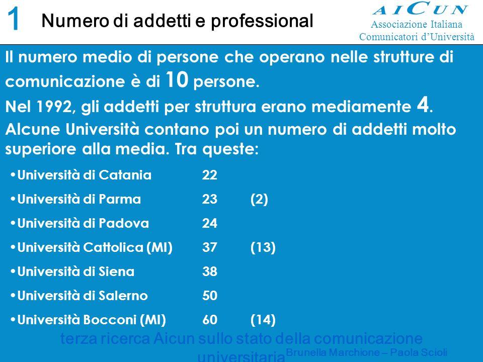 terza ricerca Aicun sullo stato della comunicazione universitaria Brunella Marchione – Paola Scioli Numero di addetti e professional 1010 Il numero medio di persone che operano nelle strutture di comunicazione è di 10 persone.