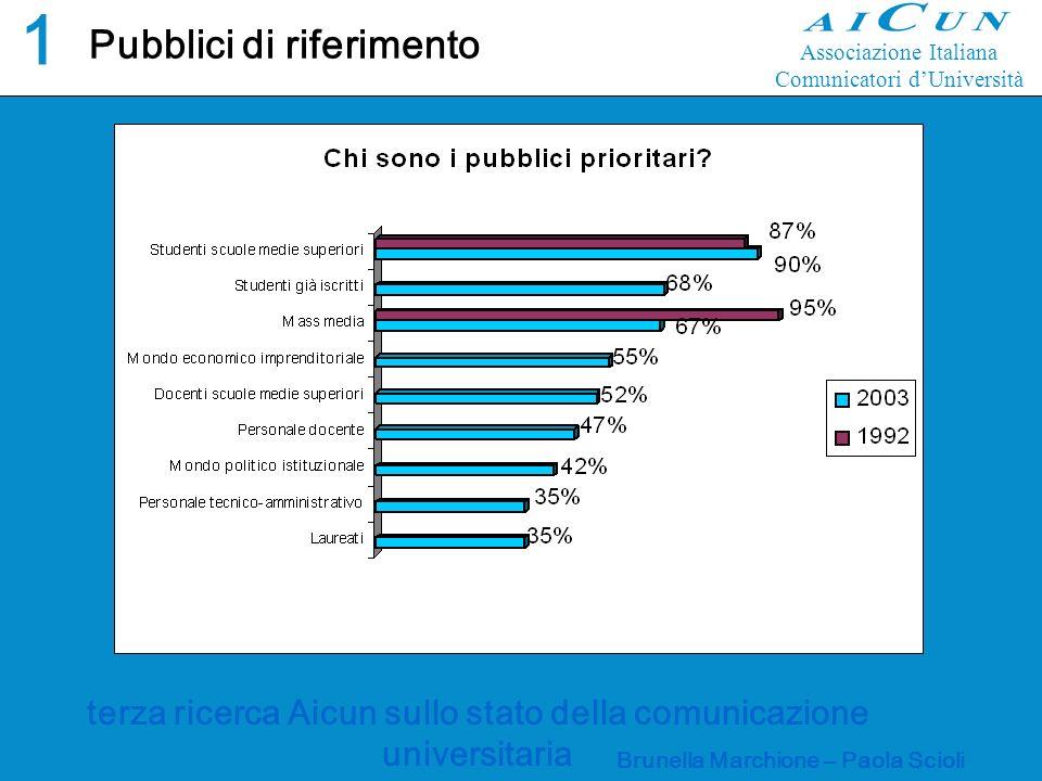 terza ricerca Aicun sullo stato della comunicazione universitaria Brunella Marchione – Paola Scioli Pubblici di riferimento1 Associazione Italiana Comunicatori dUniversità