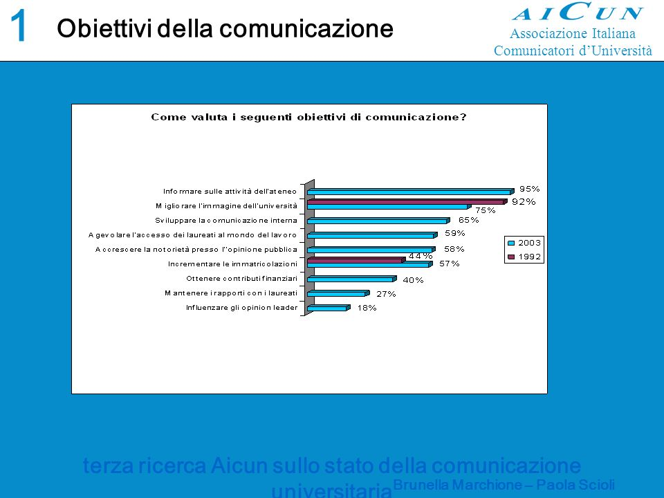 terza ricerca Aicun sullo stato della comunicazione universitaria Brunella Marchione – Paola Scioli Obiettivi della comunicazione 1212 Associazione Italiana Comunicatori dUniversità