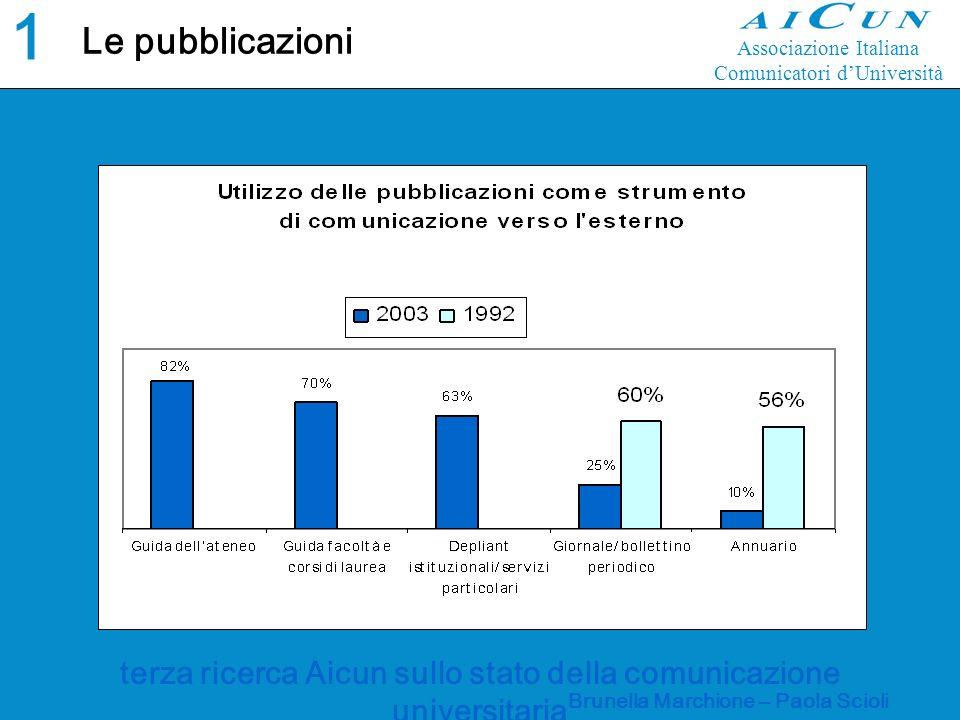 terza ricerca Aicun sullo stato della comunicazione universitaria Brunella Marchione – Paola Scioli Le pubblicazioni 1313 Associazione Italiana Comunicatori dUniversità