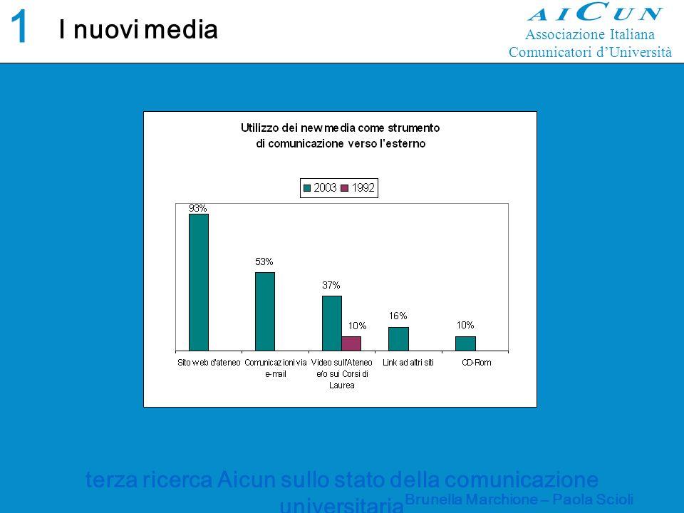 terza ricerca Aicun sullo stato della comunicazione universitaria Brunella Marchione – Paola Scioli I nuovi media 1414 Associazione Italiana Comunicatori dUniversità