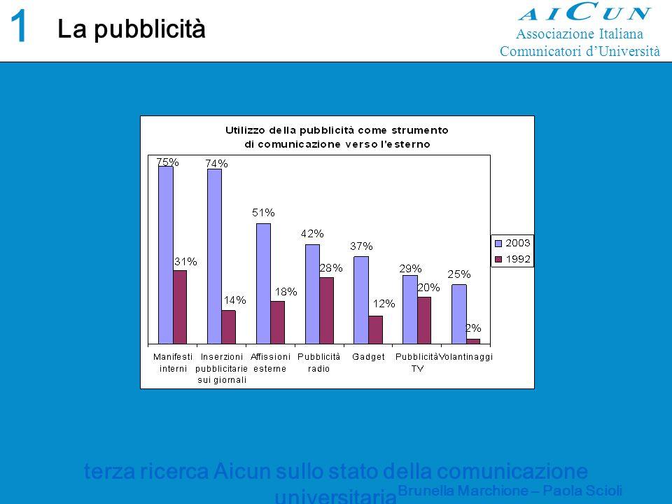 terza ricerca Aicun sullo stato della comunicazione universitaria Brunella Marchione – Paola Scioli La pubblicità 1616 Associazione Italiana Comunicatori dUniversità