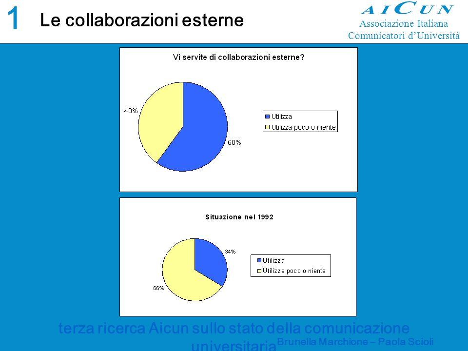 terza ricerca Aicun sullo stato della comunicazione universitaria Brunella Marchione – Paola Scioli Le collaborazioni esterne 1919 Associazione Italiana Comunicatori dUniversità