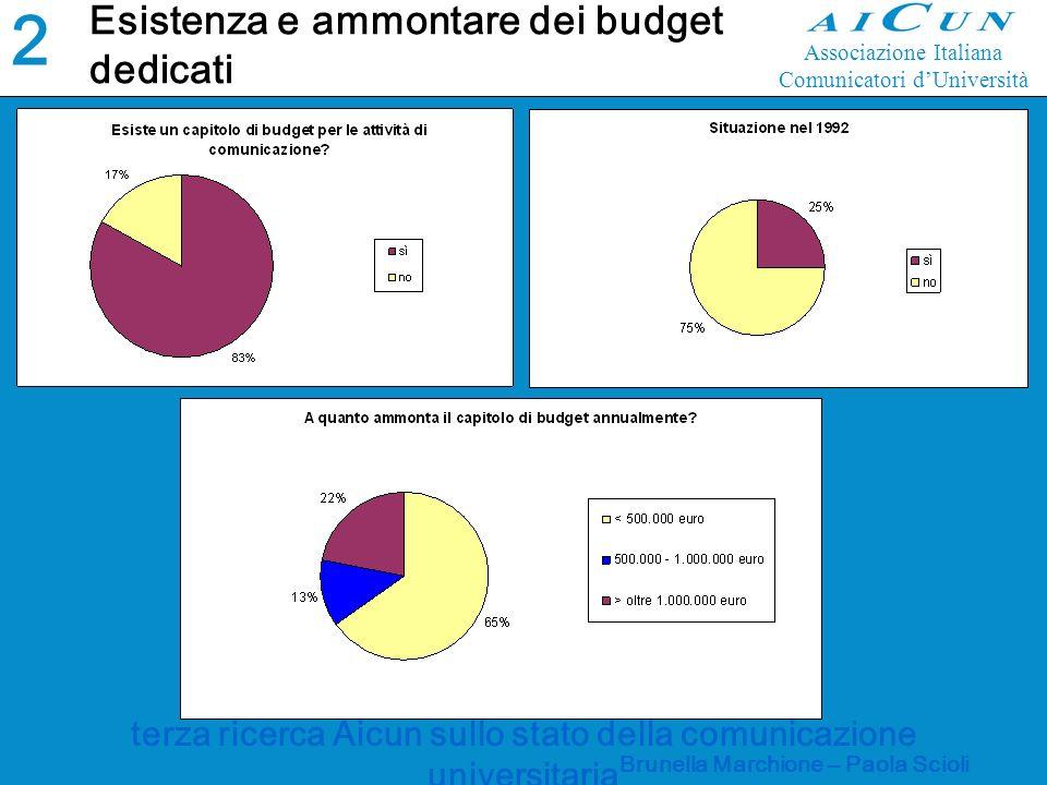 terza ricerca Aicun sullo stato della comunicazione universitaria Brunella Marchione – Paola Scioli Esistenza e ammontare dei budget dedicati 2020 Associazione Italiana Comunicatori dUniversità