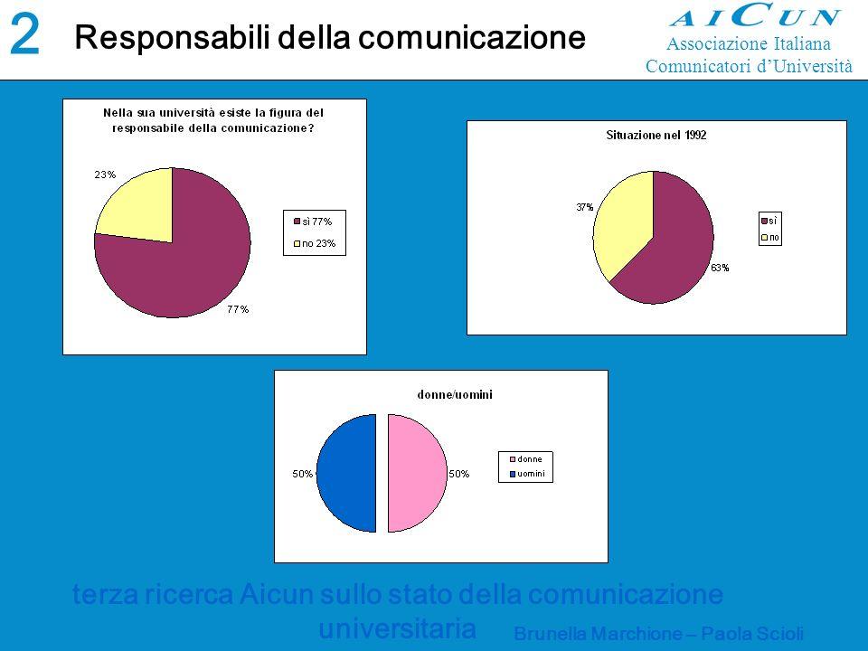 terza ricerca Aicun sullo stato della comunicazione universitaria Brunella Marchione – Paola Scioli Responsabili della comunicazione2 Associazione Italiana Comunicatori dUniversità