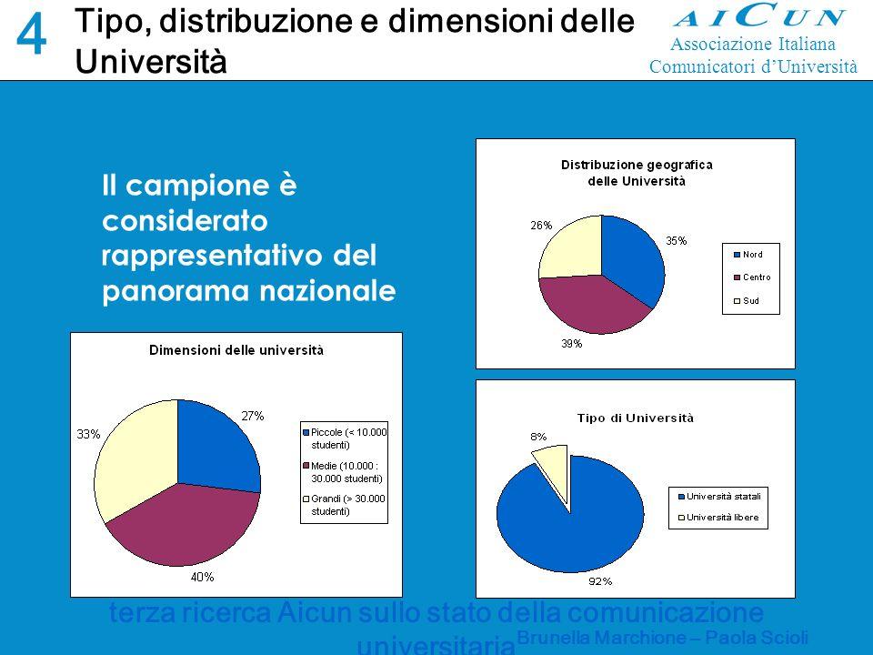 terza ricerca Aicun sullo stato della comunicazione universitaria Brunella Marchione – Paola Scioli Esistenza di strutture per la comunicazione 5151 Associazione Italiana Comunicatori dUniversità