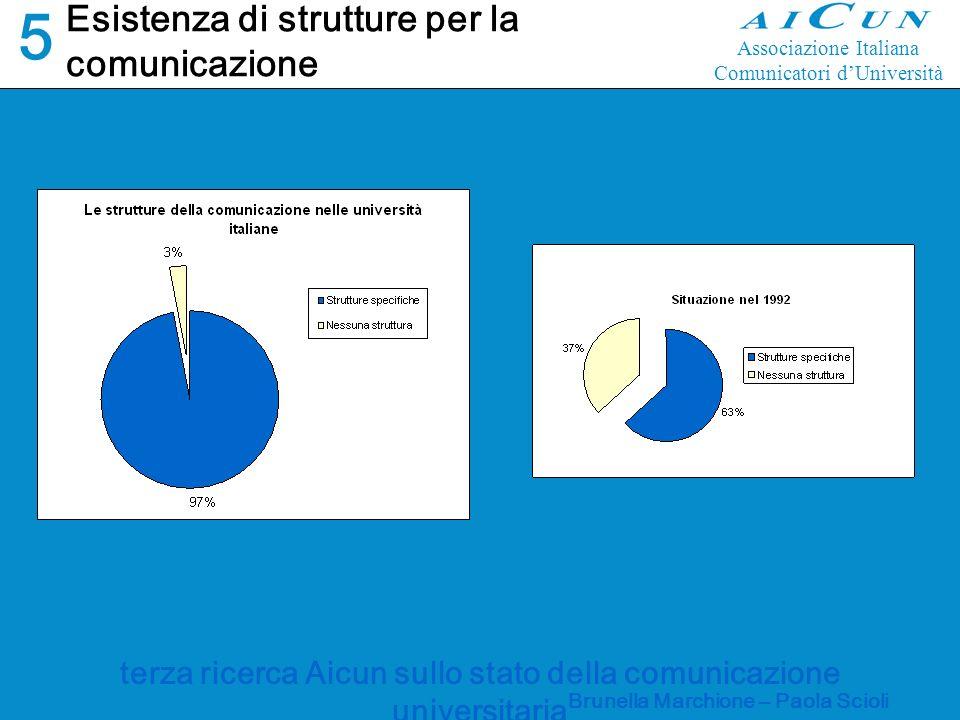 terza ricerca Aicun sullo stato della comunicazione universitaria Brunella Marchione – Paola Scioli Quale struttura si occupa della comunicazione.