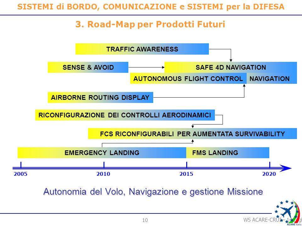 9 WS ACARE-CRUI – 14 Luglio 2006 SISTEMI di BORDO, COMUNICAZIONE e SISTEMI per la DIFESA 3.