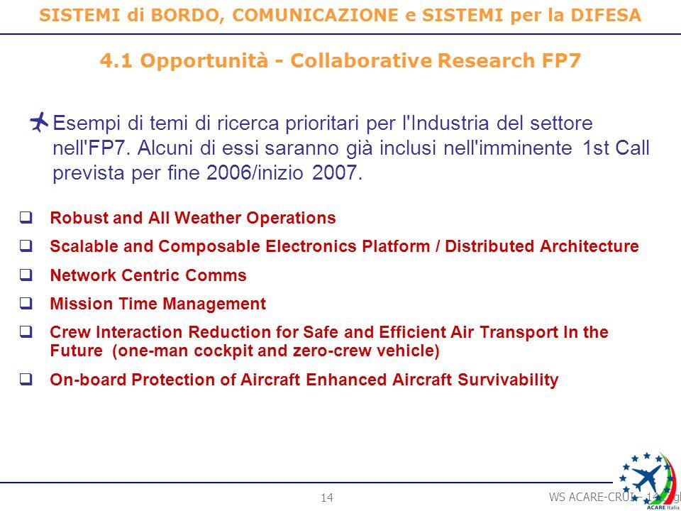 13 WS ACARE-CRUI – 14 Luglio 2006 SISTEMI di BORDO, COMUNICAZIONE e SISTEMI per la DIFESA 3.