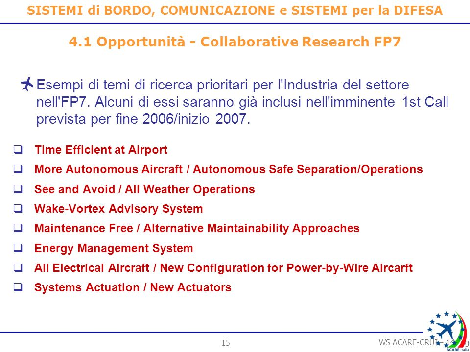 14 WS ACARE-CRUI – 14 Luglio 2006 SISTEMI di BORDO, COMUNICAZIONE e SISTEMI per la DIFESA Robust and All Weather Operations Scalable and Composable Electronics Platform / Distributed Architecture Network Centric Comms Mission Time Management Crew Interaction Reduction for Safe and Efficient Air Transport In the Future (one-man cockpit and zero-crew vehicle) On-board Protection of Aircraft Enhanced Aircraft Survivability 4.1 Opportunità - Collaborative Research FP7 Esempi di temi di ricerca prioritari per l Industria del settore nell FP7.