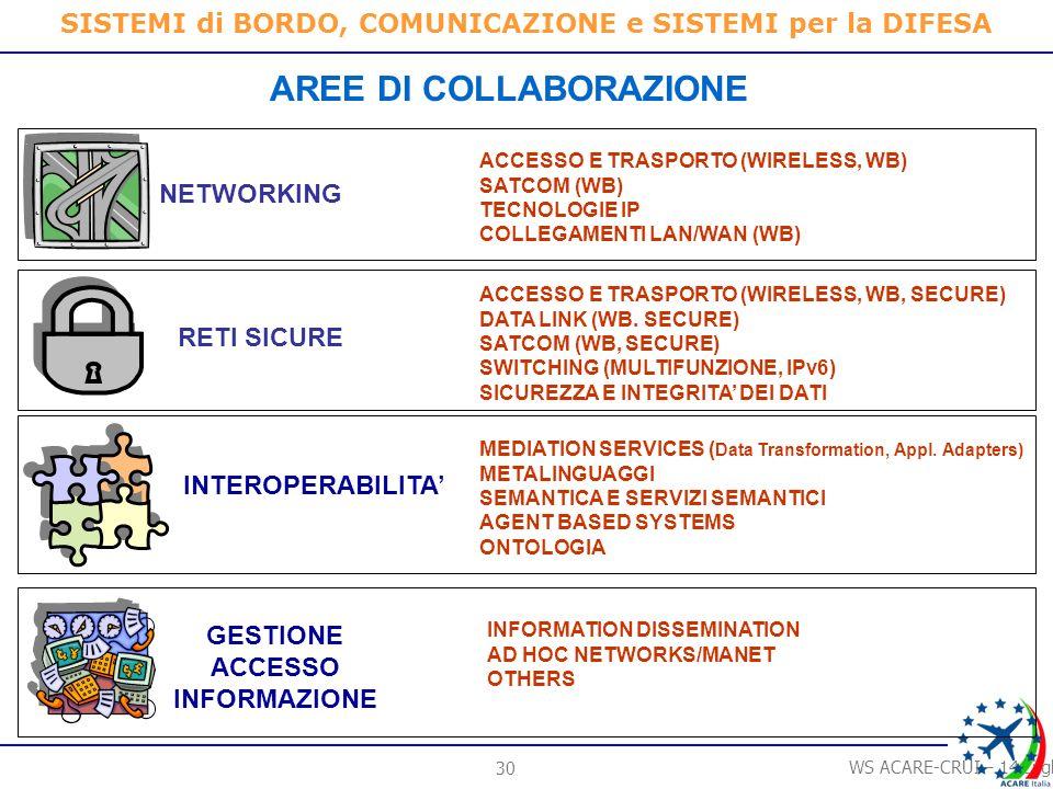 29 WS ACARE-CRUI – 14 Luglio 2006 SISTEMI di BORDO, COMUNICAZIONE e SISTEMI per la DIFESA GESTIONE ACCESSO INFORMAZIONE INFORMATION DISSEMINATION AD HOC NETWORKS CONNETTIVITA E ROBUSTEZZA SICUREZZA DEI DATI INTEGRITA DEI DATI RETI SICURE INTEROPERABILITA DI NETWORKING DI SCAMBIO E ACCESSO DATI NETWORKING ACCESSO TRASPORTO SWITCHING Tecnologie Abilitanti Accessso Wide Band WB Data Link WB SATCOM Switching Multifunzione IT Security Secure Wireless SW Radio Agents based Systems Ad Hoc Networks I KEY POINTS DELLA EVOLUZIONE