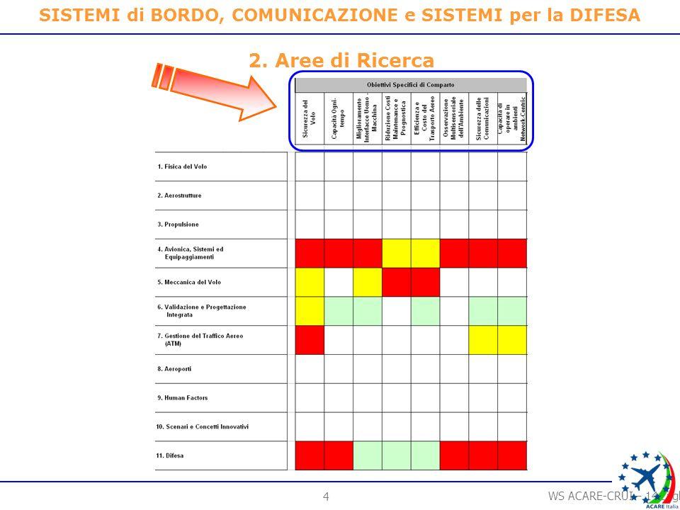 4 WS ACARE-CRUI – 14 Luglio 2006 SISTEMI di BORDO, COMUNICAZIONE e SISTEMI per la DIFESA 2.