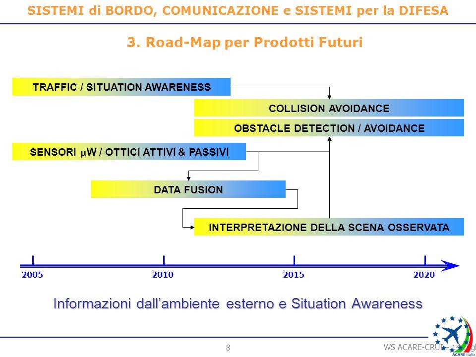 7 WS ACARE-CRUI – 14 Luglio 2006 SISTEMI di BORDO, COMUNICAZIONE e SISTEMI per la DIFESA 2005201020152020 2.