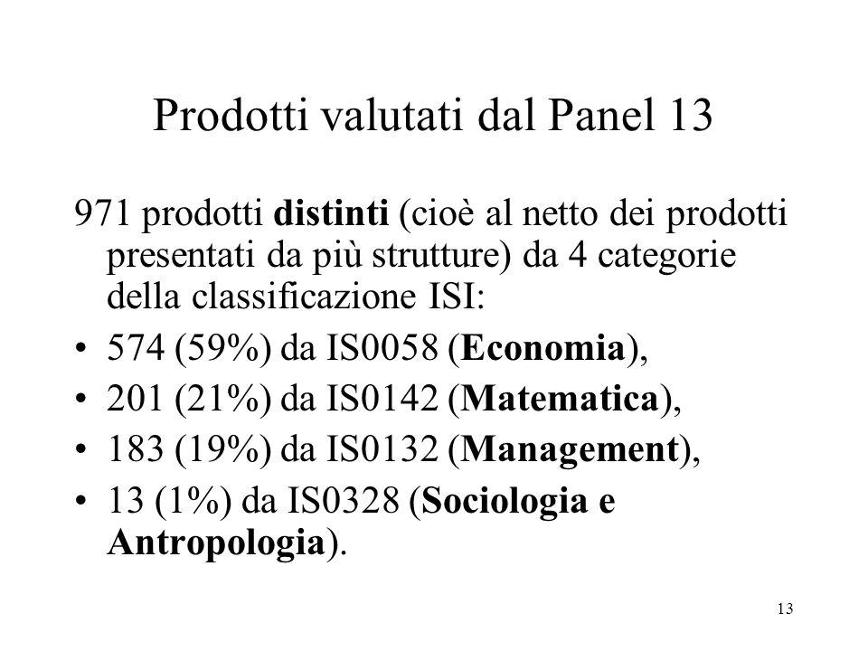 13 Prodotti valutati dal Panel 13 971 prodotti distinti (cioè al netto dei prodotti presentati da più strutture) da 4 categorie della classificazione