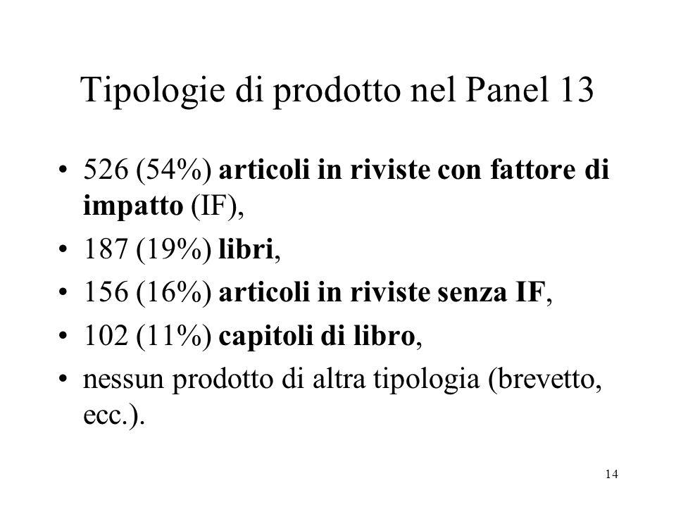 14 Tipologie di prodotto nel Panel 13 526 (54%) articoli in riviste con fattore di impatto (IF), 187 (19%) libri, 156 (16%) articoli in riviste senza