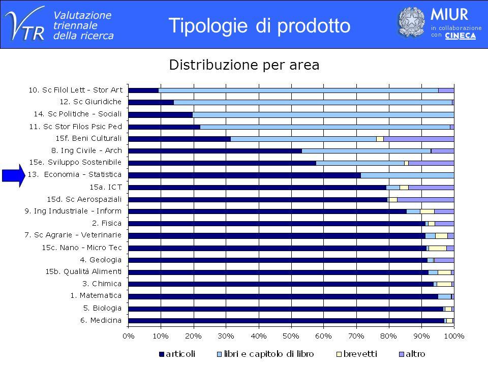 15 Distribuzione per area Tipologie di prodotto