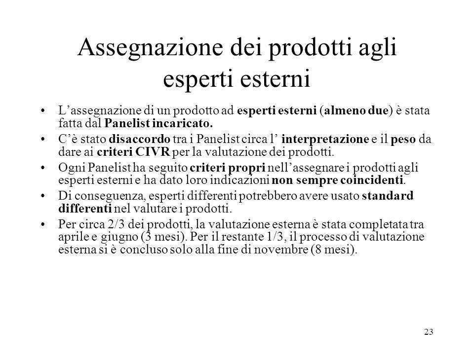 23 Assegnazione dei prodotti agli esperti esterni Lassegnazione di un prodotto ad esperti esterni (almeno due) è stata fatta dal Panelist incaricato.