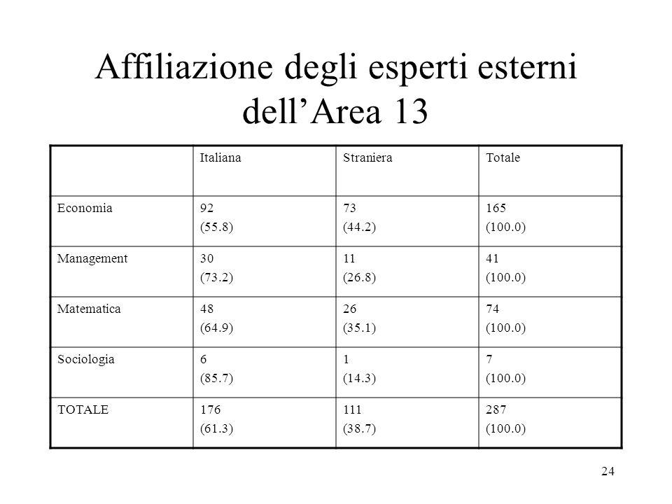 24 Affiliazione degli esperti esterni dellArea 13 ItalianaStranieraTotale Economia92 (55.8) 73 (44.2) 165 (100.0) Management30 (73.2) 11 (26.8) 41 (10