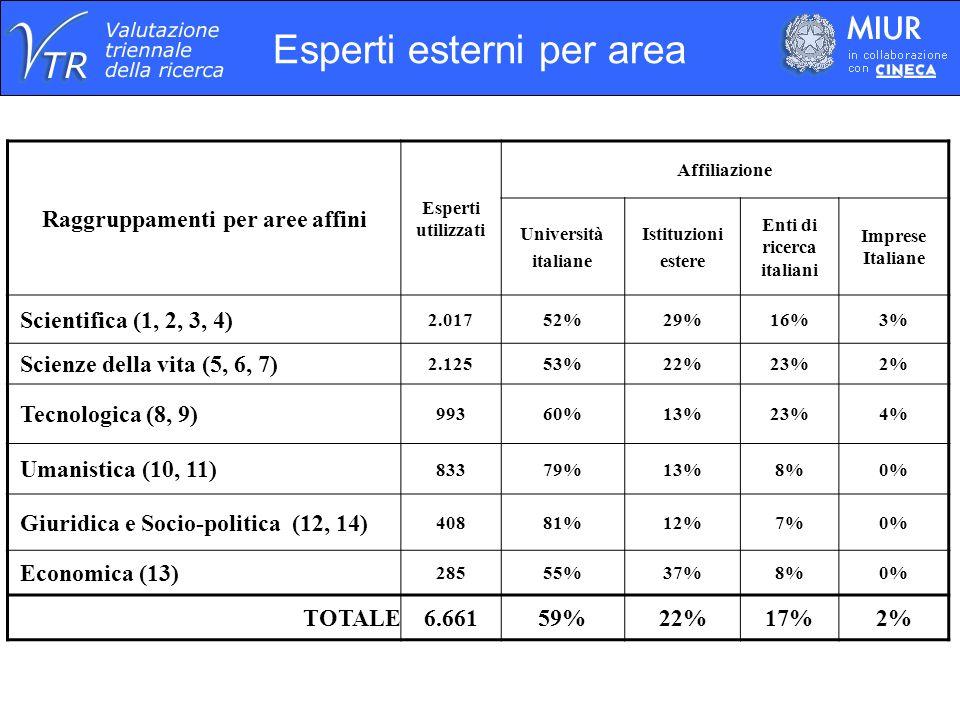 Raggruppamenti per aree affini Esperti utilizzati Affiliazione Università italiane Istituzioni estere Enti di ricerca italiani Imprese Italiane Scient