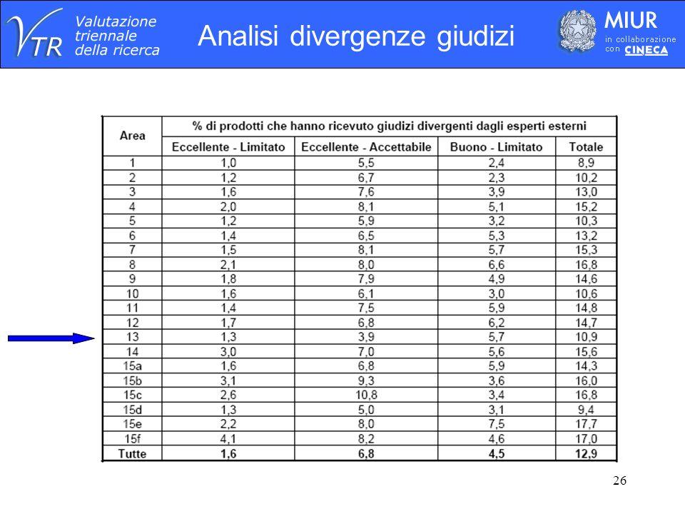 26 Analisi divergenze giudizi