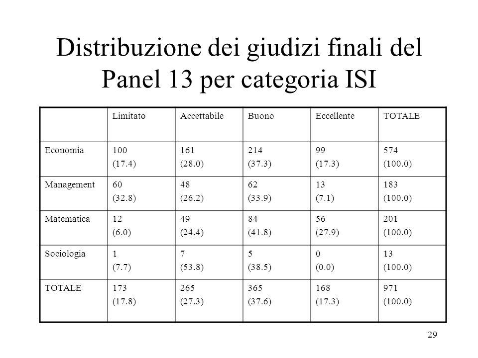29 Distribuzione dei giudizi finali del Panel 13 per categoria ISI LimitatoAccettabileBuonoEccellenteTOTALE Economia100 (17.4) 161 (28.0) 214 (37.3) 9
