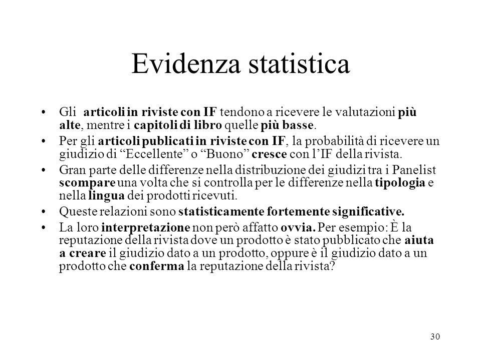 30 Evidenza statistica Gli articoli in riviste con IF tendono a ricevere le valutazioni più alte, mentre i capitoli di libro quelle più basse. Per gli