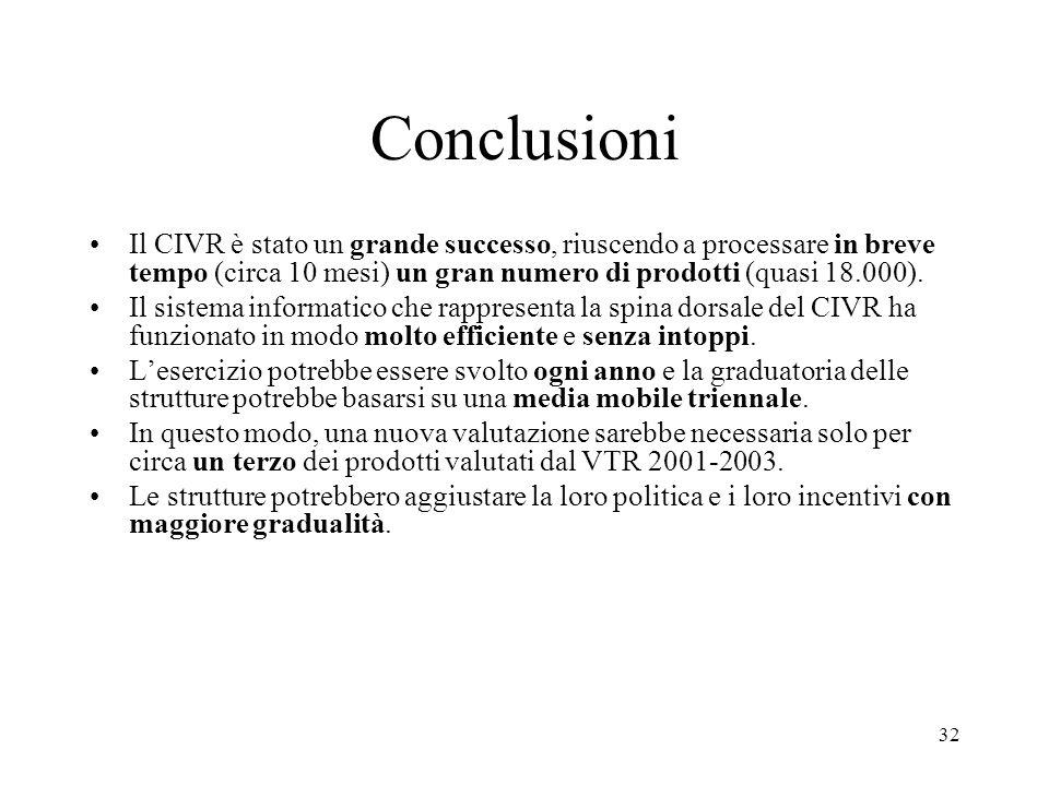 32 Conclusioni Il CIVR è stato un grande successo, riuscendo a processare in breve tempo (circa 10 mesi) un gran numero di prodotti (quasi 18.000). Il