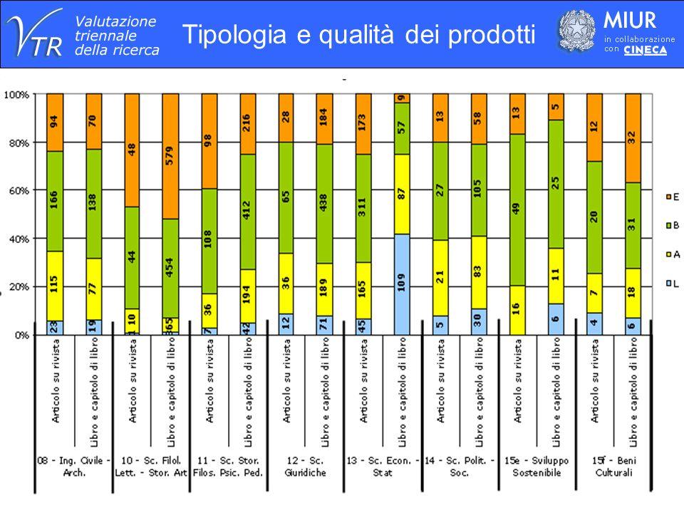 Prodotti valutati (5) Distribuzione per Lingua