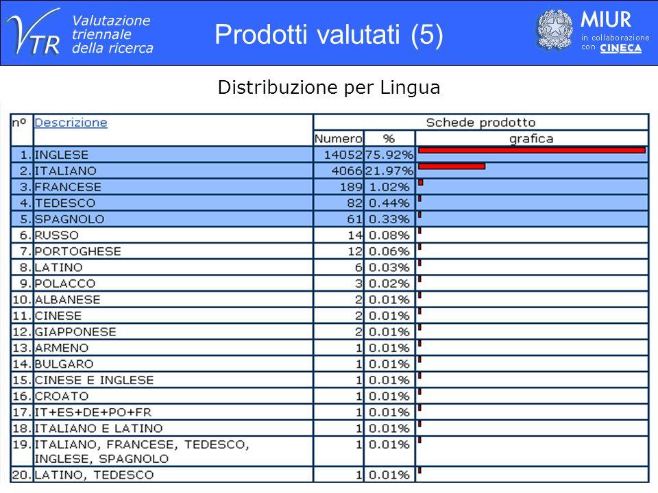 Prodotti valutati (6) Distribuzione per Lingua nelle diverse Aree