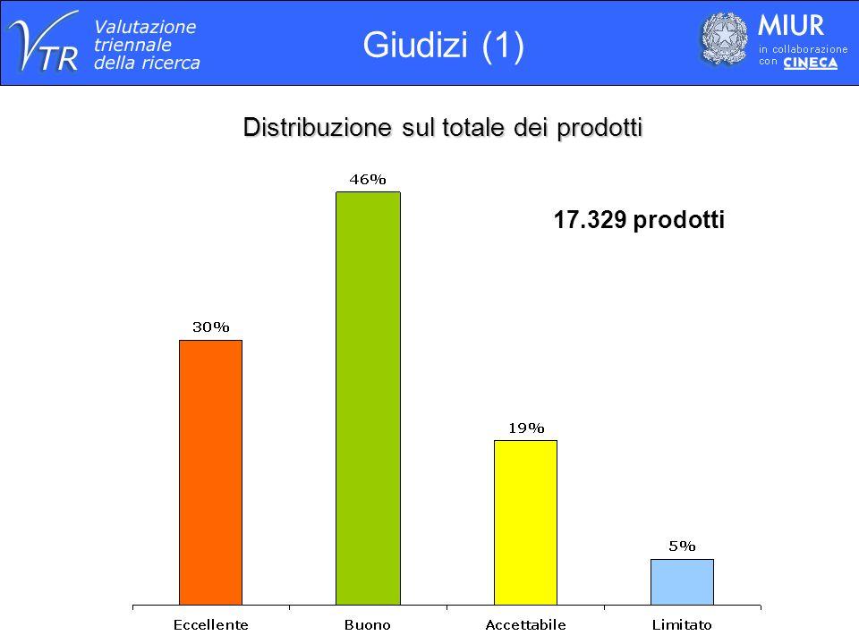 Distribuzione sui prodotti presentati da due o più strutture 1.050 prodotti Giudizi (2)