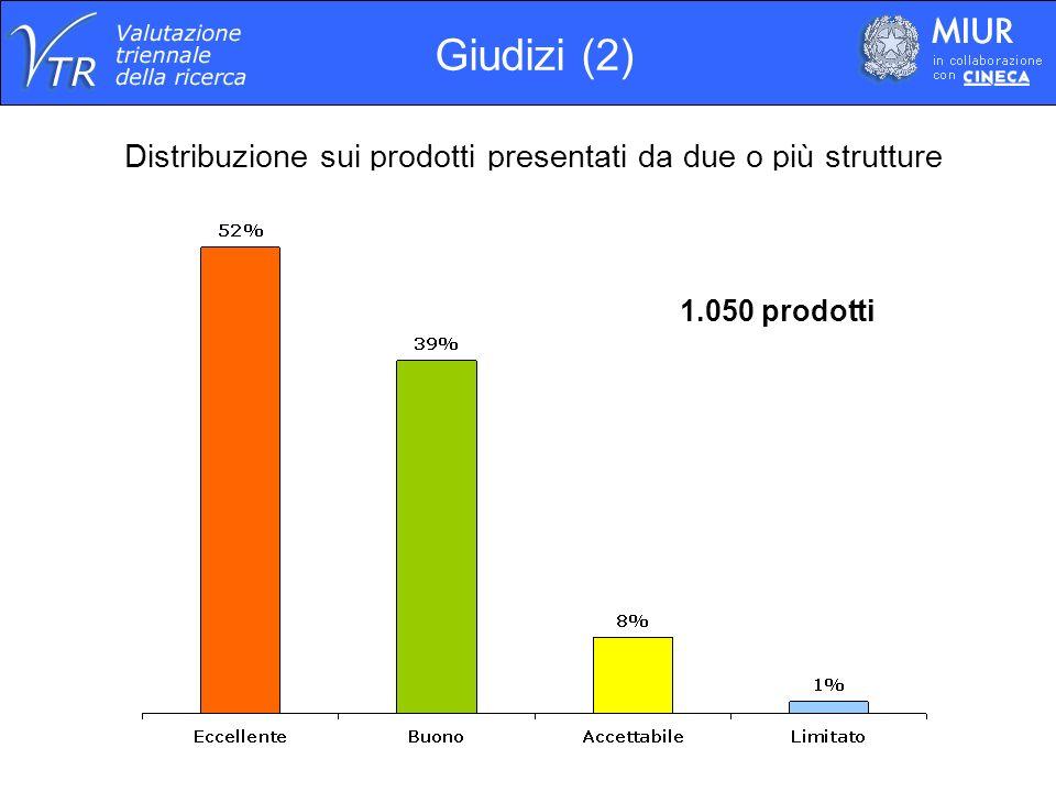 Distribuzione dei giudizi sul totale dei brevetti Brevetti 310 brevetti