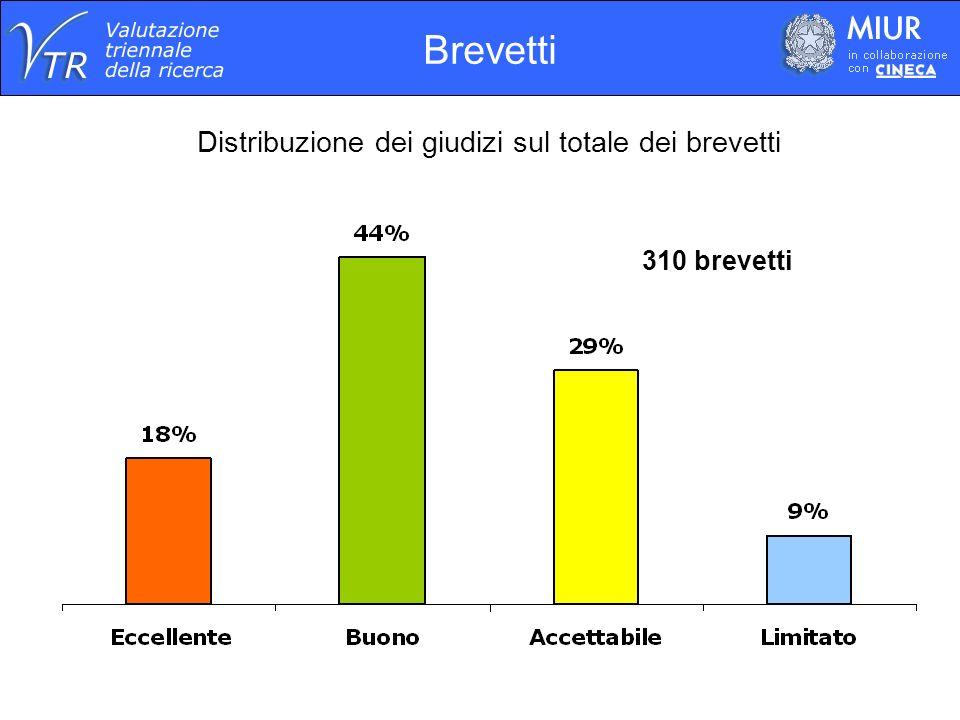 Distribuzione per dimensione di Struttura Giudizi (3)