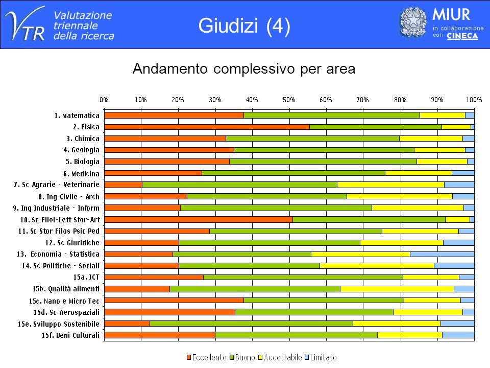 Andamento complessivo per area Giudizi (4)