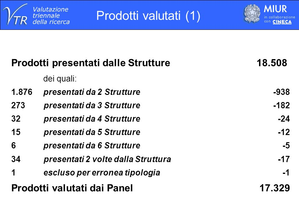 Scientific production, Italy a, 2001-2003 published evaluated by VTR2006 evaluated as excellent ISI papers97,000 b 11,000 (11,1%) 4,000 (4.1%) Other (non-ISI papers, books, etc.) 20,000 c 6,500 (33%) 1,200 (6.0%) TOTAL117,000 17,500 (15%) 5,200 (4.4%) a At least one author affiliated to an Italian structure.