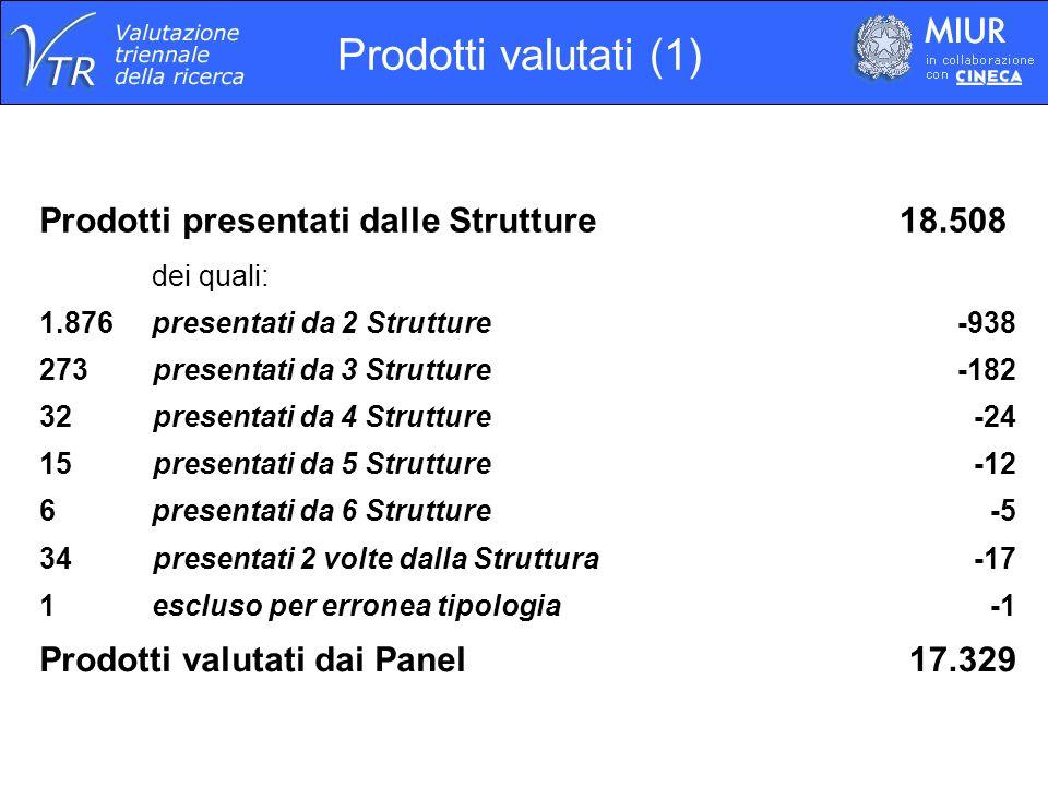 Prodotti valutati (1) Prodotti presentati dalle Strutture18.508 dei quali: 1.876 presentati da 2 Strutture-938 273 presentati da 3 Strutture -182 32 p