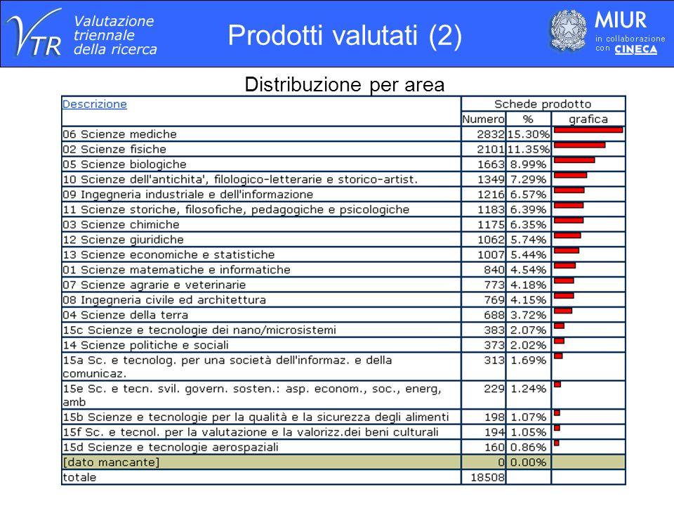 Distribuzione per tipologia Prodotti valutati (3)