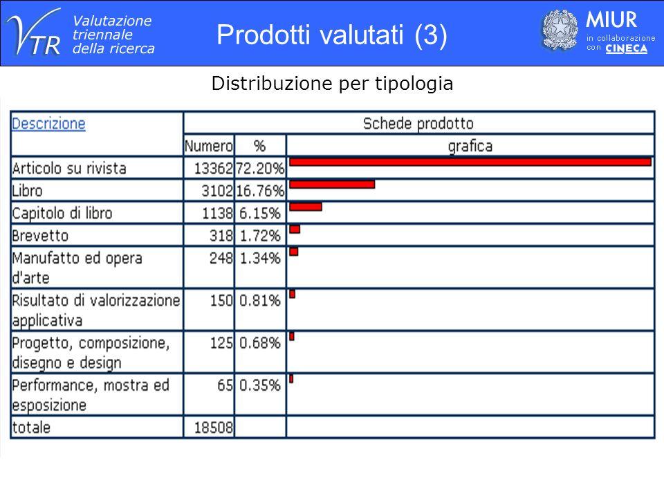 Prodotti valutati (4) Distribuzione per tipologia nelle diverse Aree