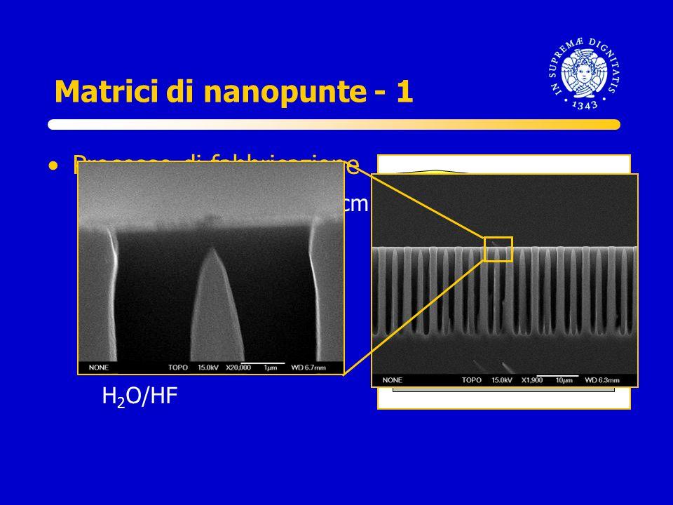 s S Matrici di nanopunte - 1 Processo di fabbricazione –Silicio n, 100, 2.4-4 ·cm –Ossidazione termica –Definizione geometria –Attacco in KOH –Attacco