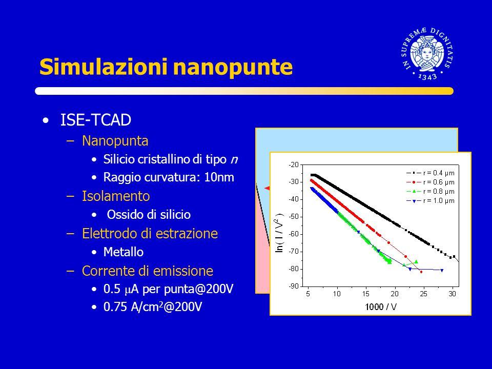 Simulazioni nanopunte ISE-TCAD –Nanopunta Silicio cristallino di tipo n Raggio curvatura: 10nm –Isolamento Ossido di silicio –Elettrodo di estrazione