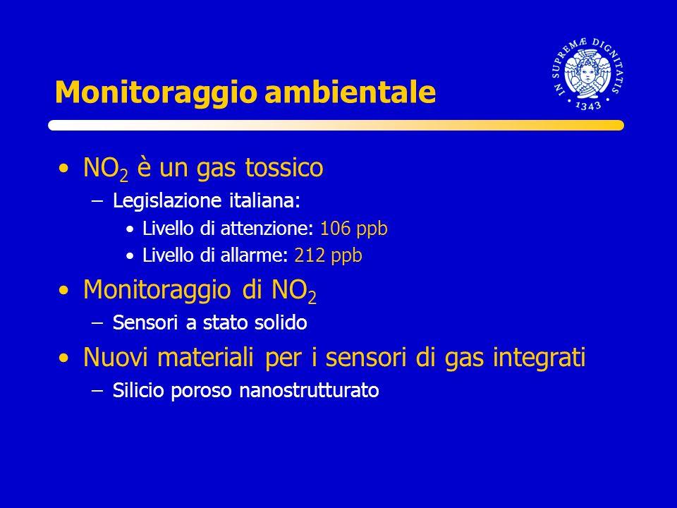 Monitoraggio ambientale NO 2 è un gas tossico –Legislazione italiana: Livello di attenzione: 106 ppb Livello di allarme: 212 ppb Monitoraggio di NO 2