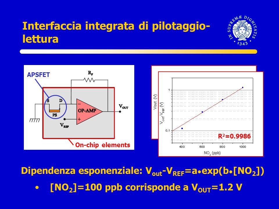 Interfaccia integrata di pilotaggio- lettura APSFET On-chip elements Dipendenza esponenziale: V out -V REF =a exp(b [NO 2 ]) [NO 2 ]=100 ppb corrispon