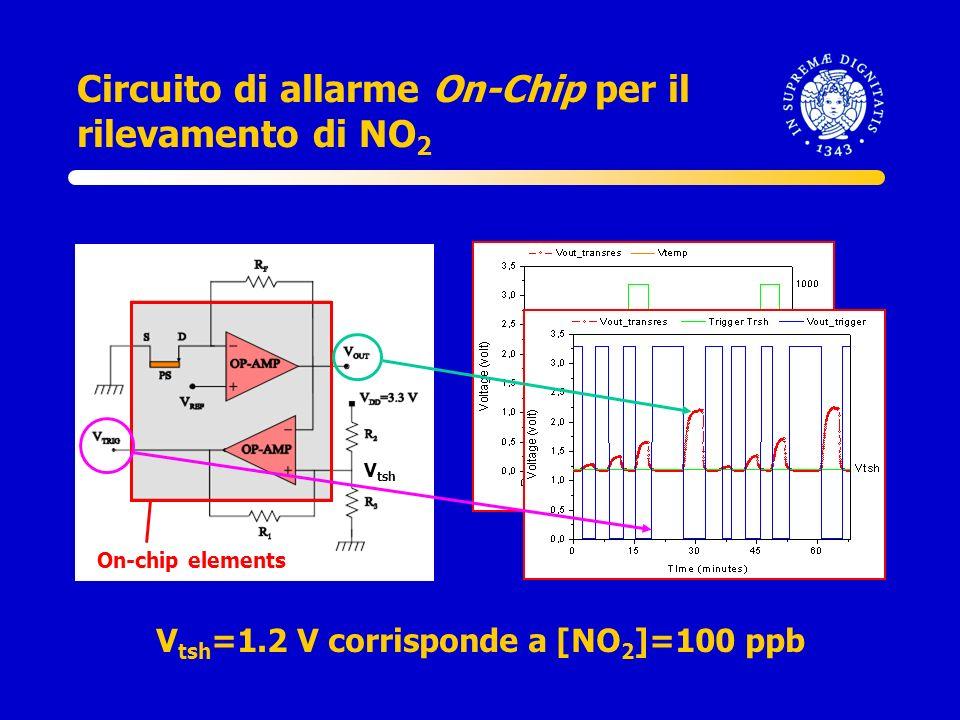 V tsh Circuito di allarme On-Chip per il rilevamento di NO 2 On-chip elements V tsh =1.2 V corrisponde a [NO 2 ]=100 ppb